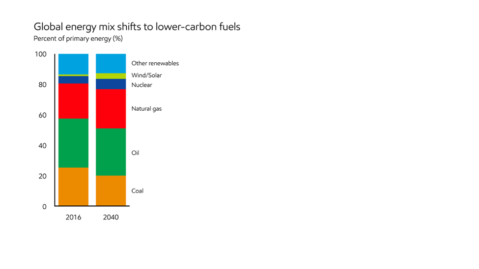 Consumers Want Low-Carbon Fuels – Natural Gas Chart