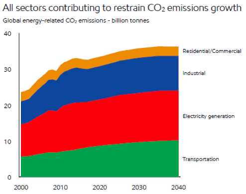CO2 Emissions – The Need For Natural Gas Chart