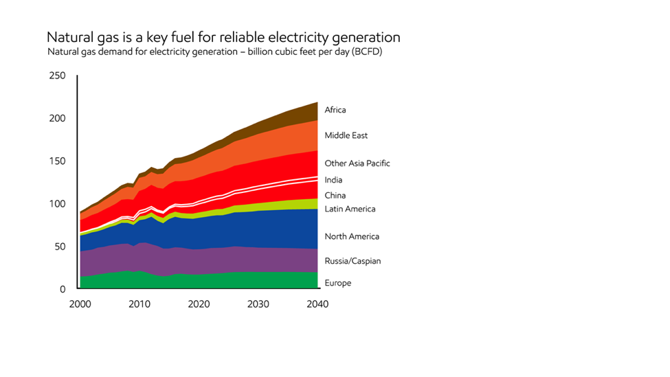 Natural Gas Future – Natural Gas Electricity Chart